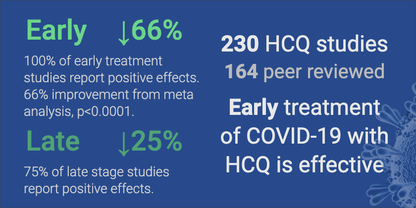 HCQ for COVID-19: real-time analysis of all 230 studies